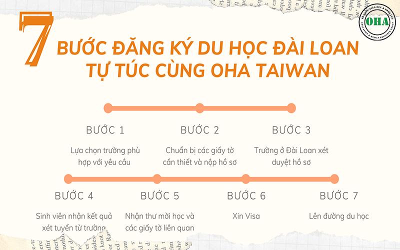 7 bước đăng ký du học Đài Loan tự túc cùng OHA Taiwan