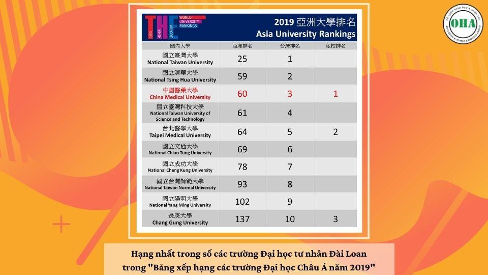 Đại học Y dược Trung Hoa